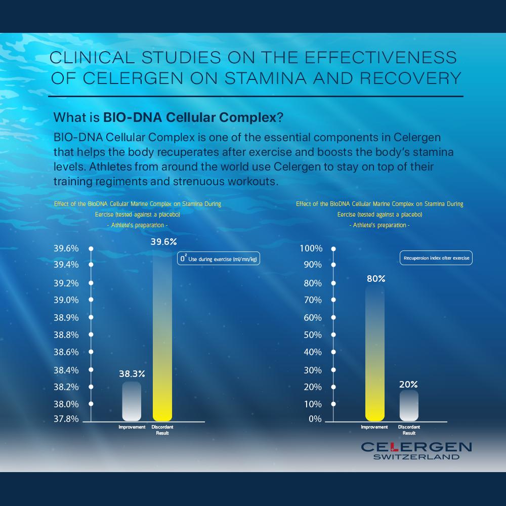 Graphs showing effectiveness of Celergen