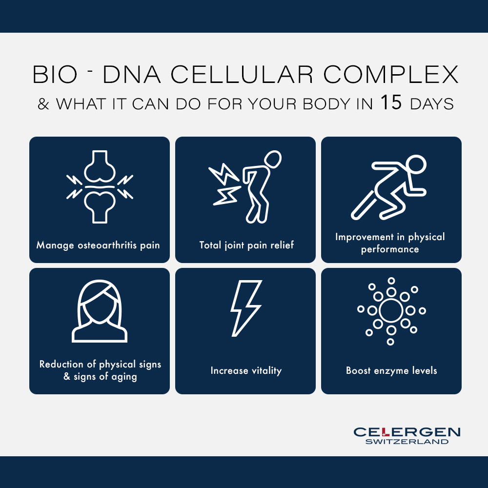 What can Celergen do for you in 15 days